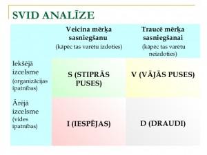SVID-analīze
